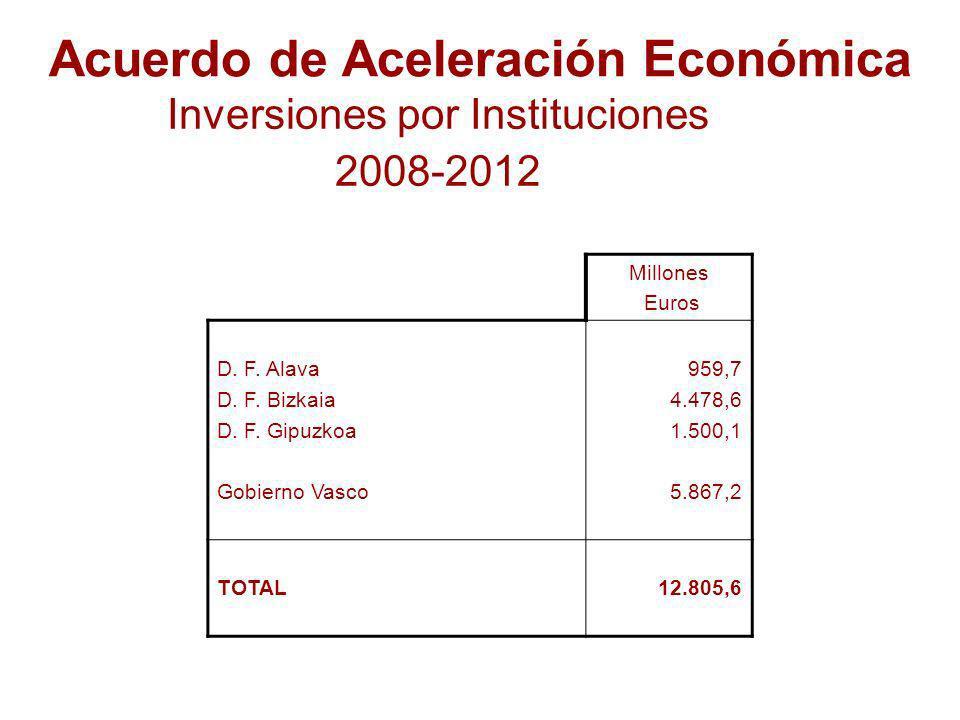 Acuerdo de Aceleración Económica Inversiones por Instituciones 2008-2012 Millones Euros D.