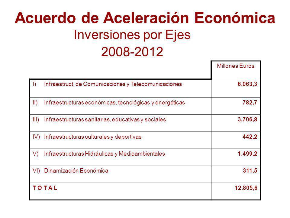 Acuerdo de Aceleración Económica Inversiones por Ejes 2008-2012 Millones Euros I)Infraestruct.