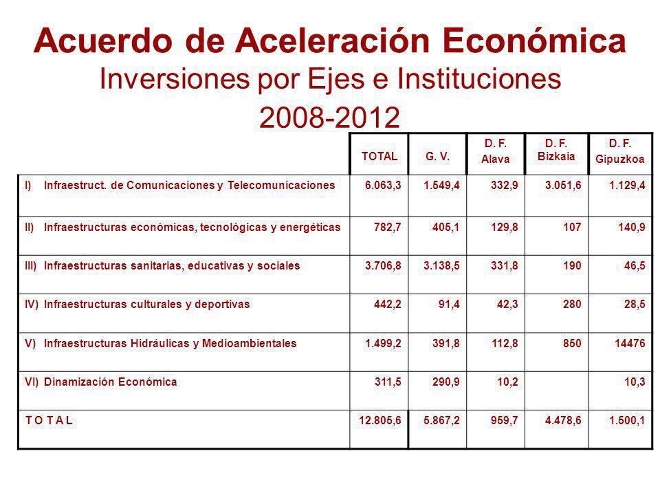 Acuerdo de Aceleración Económica Inversiones por Ejes e Instituciones 2008-2012 TOTALG.