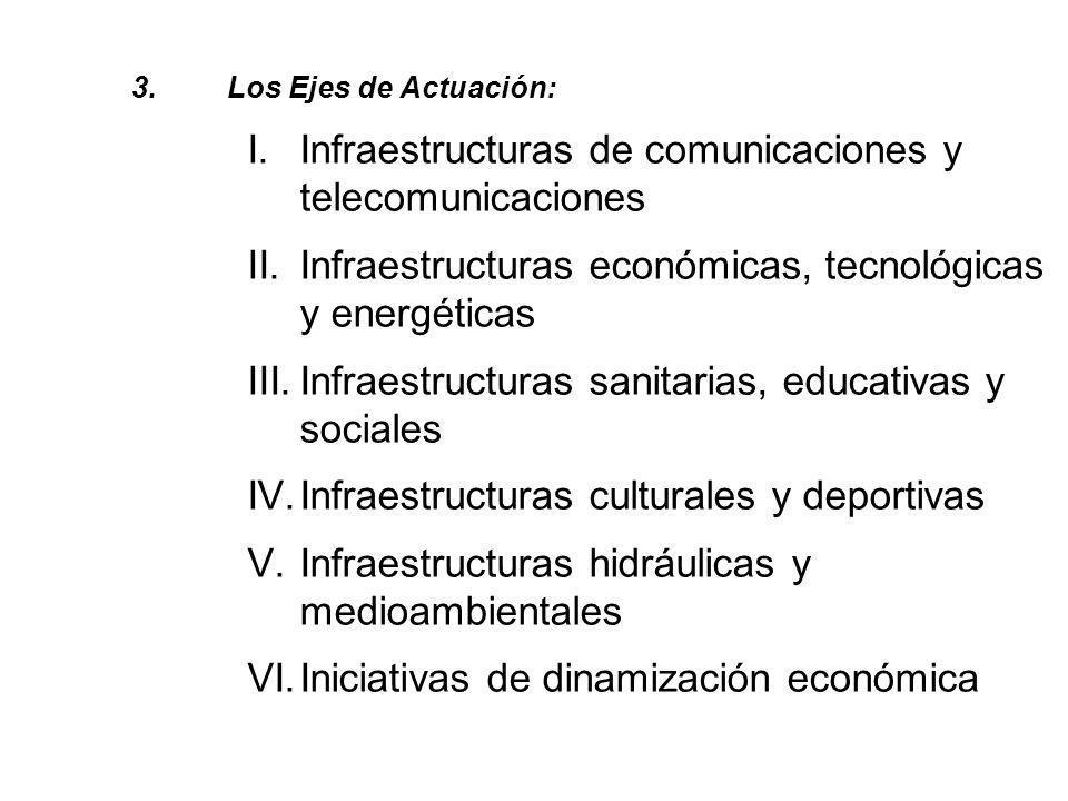 3.Los Ejes de Actuación: I.Infraestructuras de comunicaciones y telecomunicaciones II.Infraestructuras económicas, tecnológicas y energéticas III.Infraestructuras sanitarias, educativas y sociales IV.Infraestructuras culturales y deportivas V.Infraestructuras hidráulicas y medioambientales VI.Iniciativas de dinamización económica