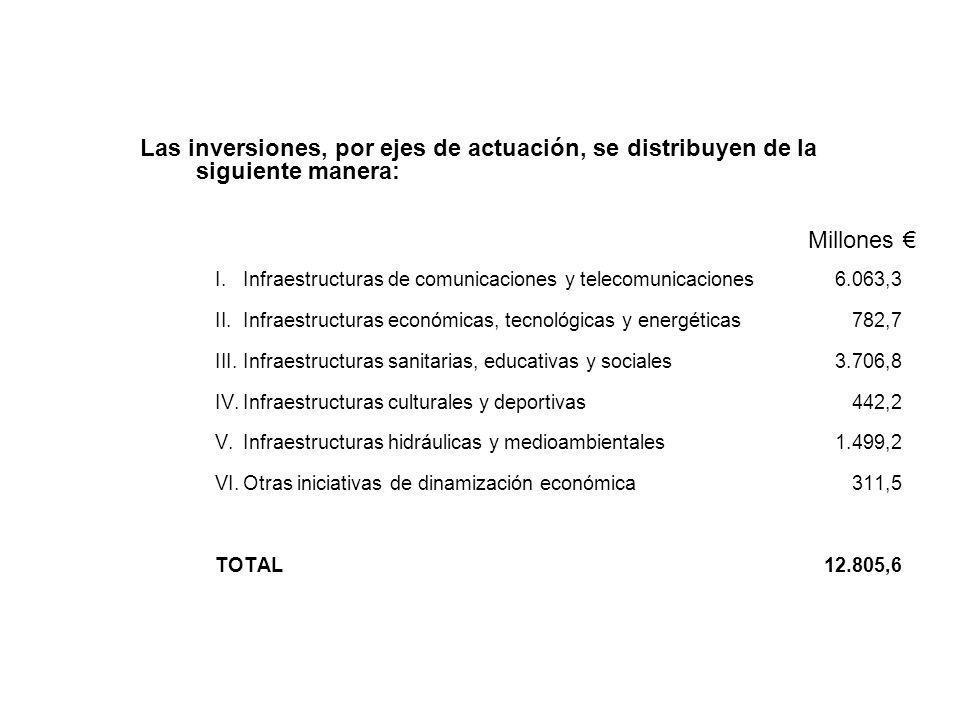 Las inversiones, por ejes de actuación, se distribuyen de la siguiente manera: Millones I.Infraestructuras de comunicaciones y telecomunicaciones6.063,3 II.Infraestructuras económicas, tecnológicas y energéticas782,7 III.Infraestructuras sanitarias, educativas y sociales3.706,8 IV.Infraestructuras culturales y deportivas442,2 V.Infraestructuras hidráulicas y medioambientales1.499,2 VI.Otras iniciativas de dinamización económica 311,5 TOTAL12.805,6
