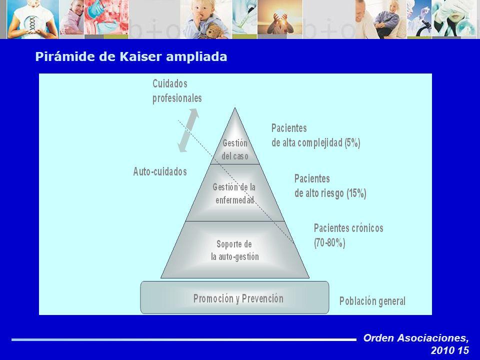 Orden Asociaciones, 2010 15 Pirámide de Kaiser ampliada