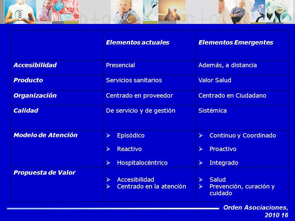 Orden Asociaciones, 2010 16 Elementos actualesElementos Emergentes AccesibilidadPresencialAdemás, a distancia ProductoServicios sanitariosValor Salud