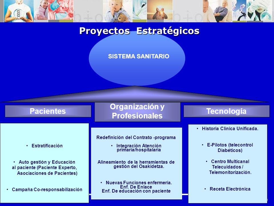 Orden Asociaciones, 2010 20 Estratificación Auto gestión y Educación al paciente (Paciente Experto, Asociaciones de Pacientes) Campaña Co-responsabili