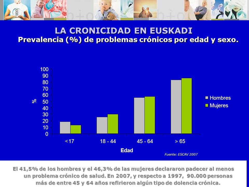 Orden Asociaciones, 2010 5 Prevalencia (%) de problemas crónicos por edad y sexo. LA CRONICIDAD EN EUSKADI 0 10 20 30 40 50 60 70 80 90 100 1718 - 444