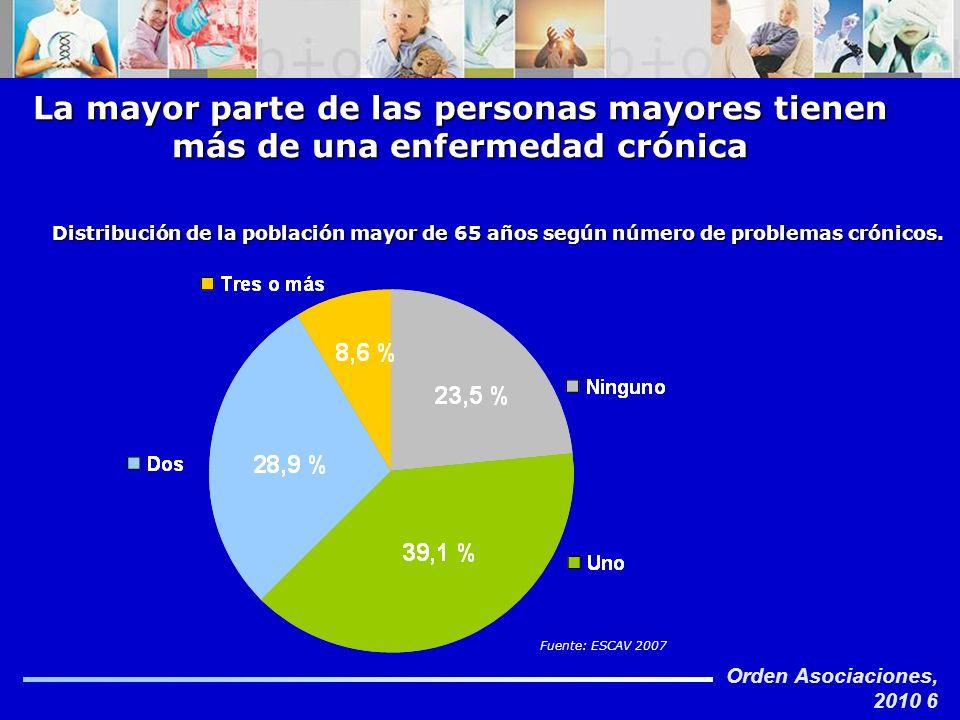 Orden Asociaciones, 2010 6 La mayor parte de las personas mayores tienen más de una enfermedad crónica Distribución de la población mayor de 65 años s