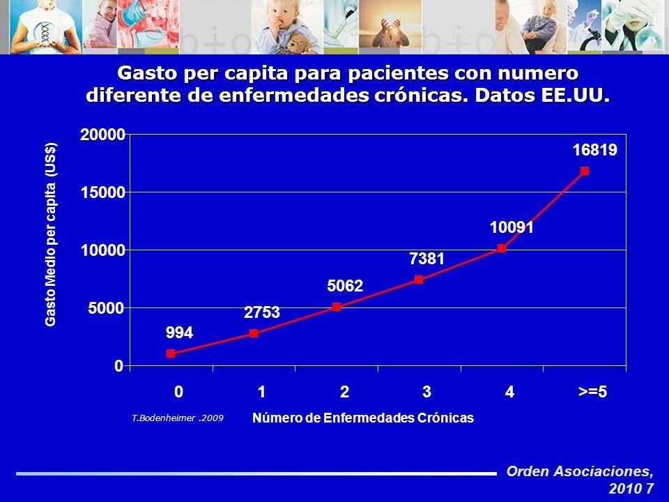 Orden Asociaciones, 2010 7 Gasto per capita para pacientes con numero diferente de enfermedades crónicas. Datos EE.UU. T.Bodenheimer.2009 994 2753 506
