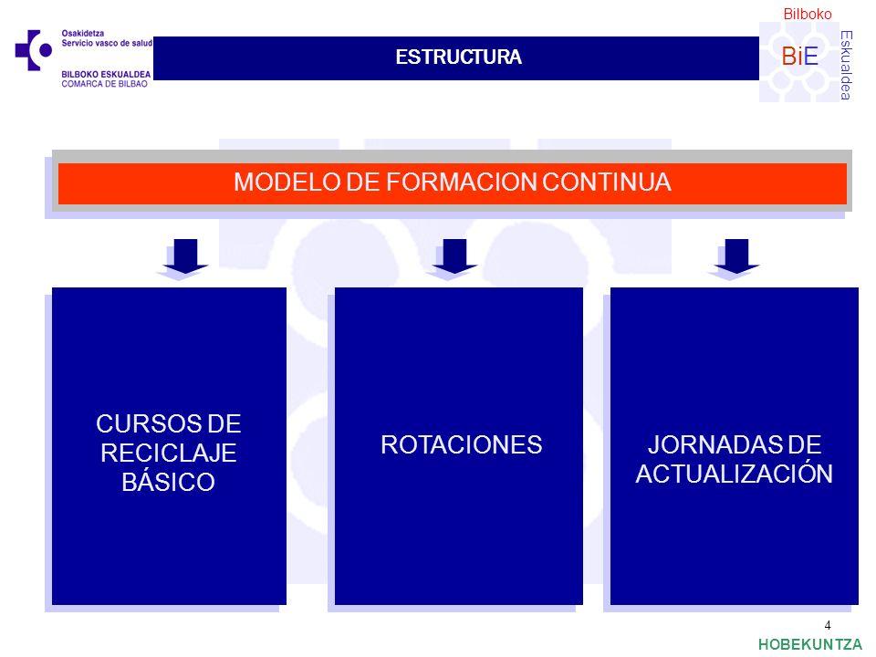 Bilboko Eskualdea BiE HOBEKUNTZA 4 ESTRUCTURA CURSOS DE RECICLAJE BÁSICO ROTACIONESJORNADAS DE ACTUALIZACIÓN MODELO DE FORMACION CONTINUA