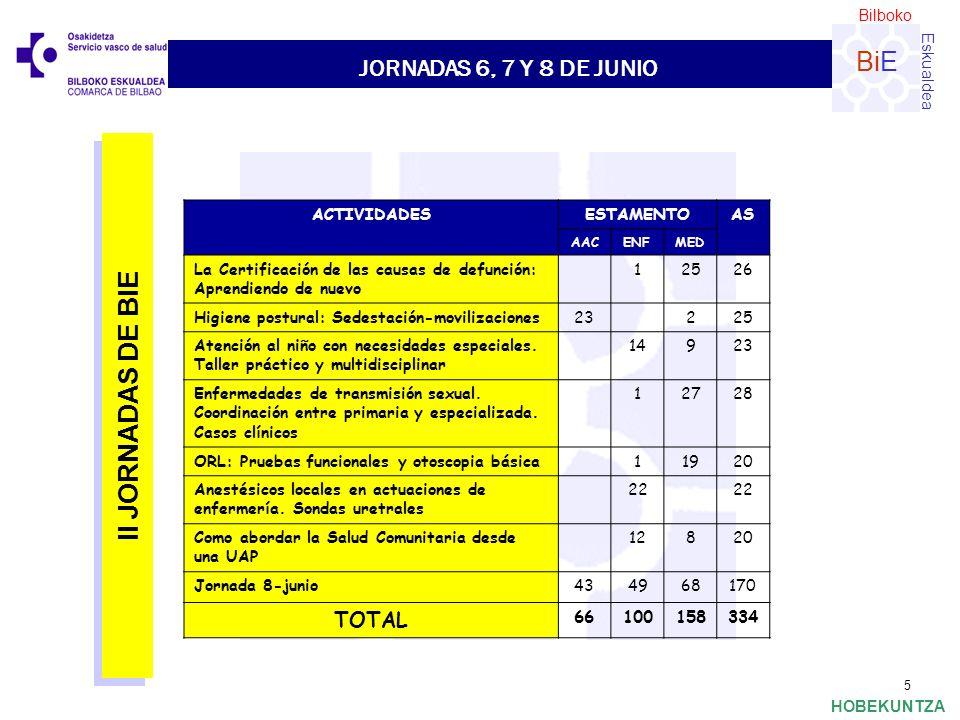 Bilboko Eskualdea BiE HOBEKUNTZA 5 JORNADAS 6, 7 Y 8 DE JUNIO ACTIVIDADESESTAMENTOAS AACENFMED La Certificación de las causas de defunción: Aprendiend