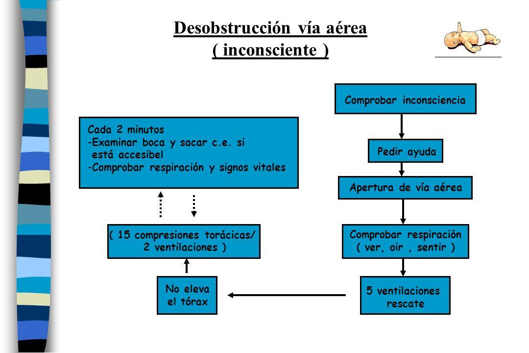 Comprobar inconsciencia Apertura de vía aérea Comprobar respiración ( ver, oir, sentir ) 5 ventilaciones rescate ( 15 compresiones torácicas/ 2 ventil