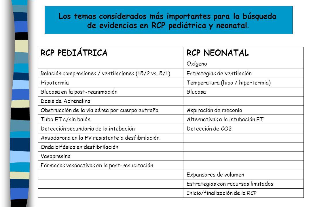 RCP PEDIÁTRICARCP NEONATAL Oxígeno Relación compresiones / ventilaciones (15/2 vs. 5/1)Estrategias de ventilación HipotermiaTemperatura (hipo / hipert