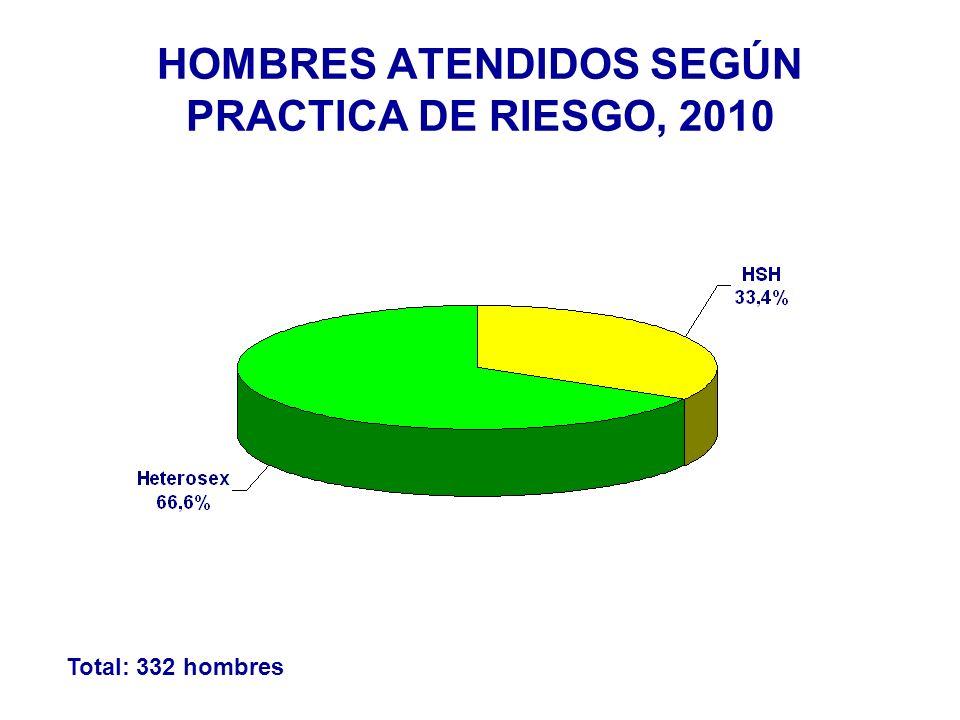 Total: 332 hombres HOMBRES ATENDIDOS SEGÚN PRACTICA DE RIESGO, 2010