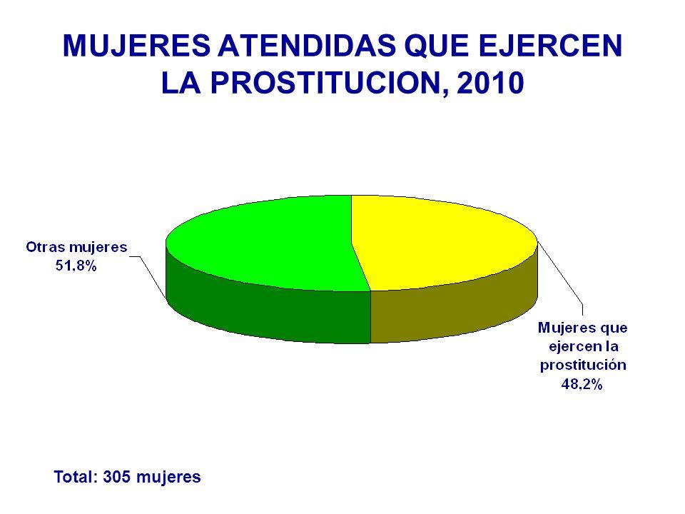 Total: 305 mujeres MUJERES ATENDIDAS QUE EJERCEN LA PROSTITUCION, 2010