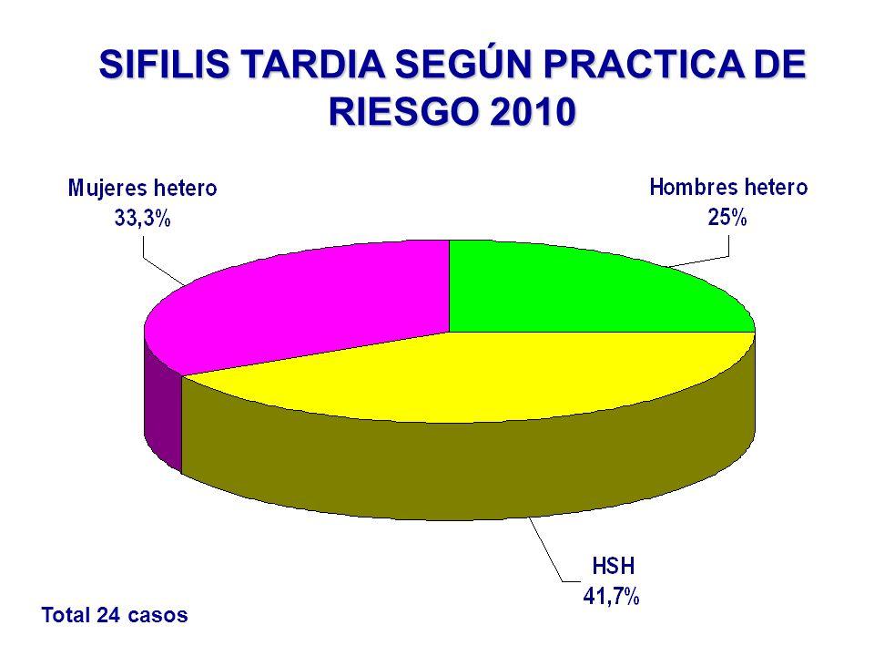 SIFILIS TARDIA SEGÚN PRACTICA DE RIESGO 2010 Total 24 casos