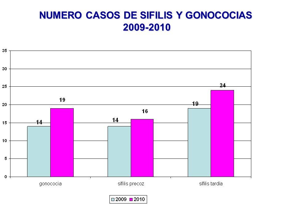 NUMERO CASOS DE SIFILIS Y GONOCOCIAS 2009-2010