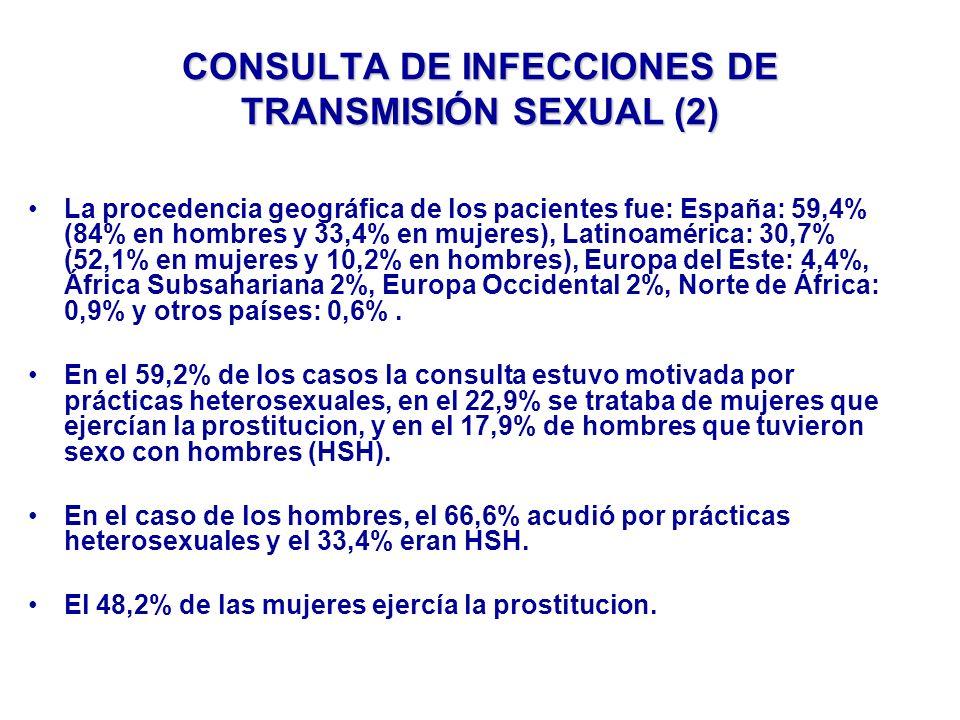 CONSULTA DE INFECCIONES DE TRANSMISIÓN SEXUAL (2) La procedencia geográfica de los pacientes fue: España: 59,4% (84% en hombres y 33,4% en mujeres), Latinoamérica: 30,7% (52,1% en mujeres y 10,2% en hombres), Europa del Este: 4,4%, África Subsahariana 2%, Europa Occidental 2%, Norte de África: 0,9% y otros países: 0,6%.