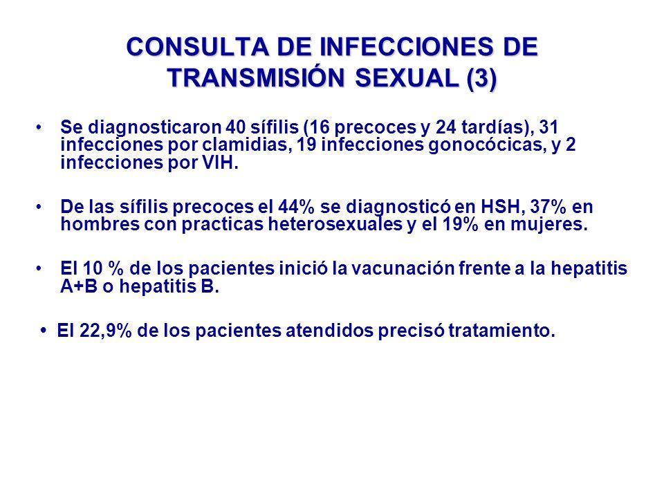 DIAGNOSTICOS EN MUJERES 2010 Total mujeres: 305