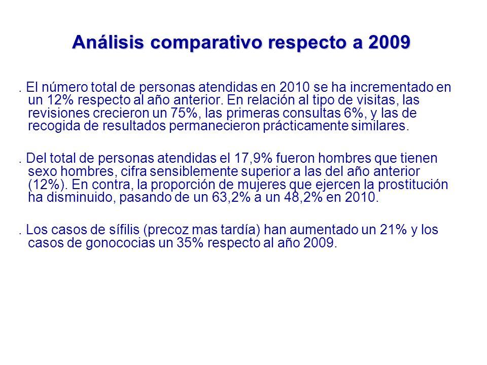 Análisis comparativo respecto a 2009. El número total de personas atendidas en 2010 se ha incrementado en un 12% respecto al año anterior. En relación