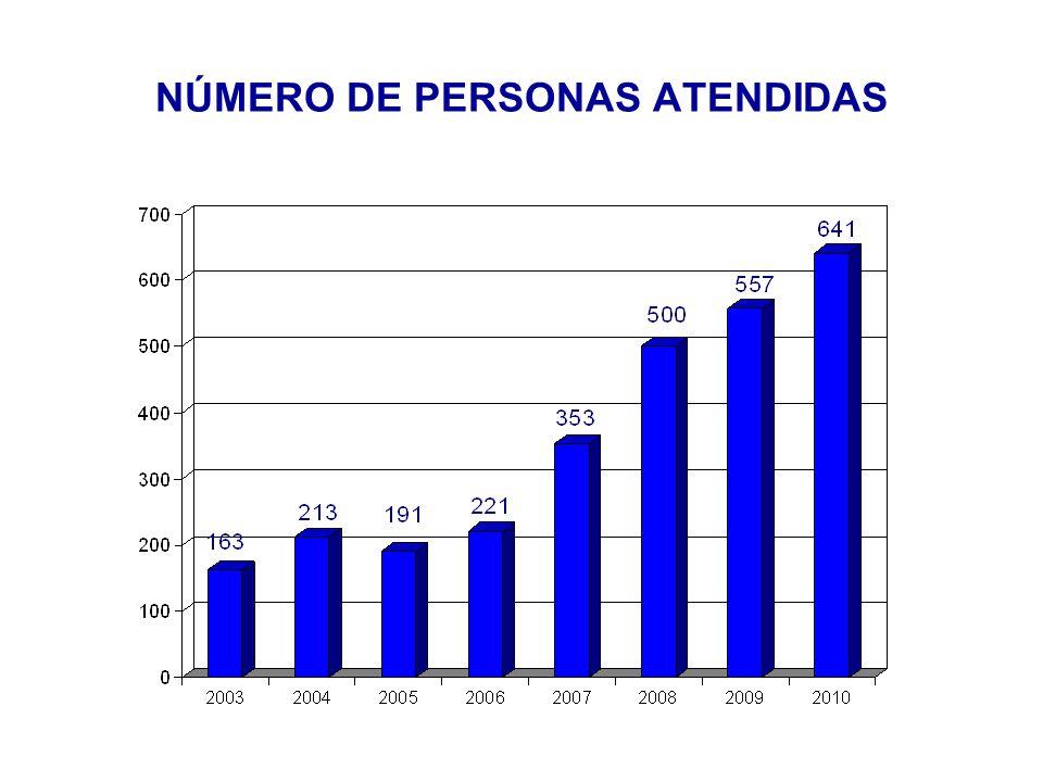 Total: 641 personas SEXO DE LAS PERSONAS ATENDIDAS 2010