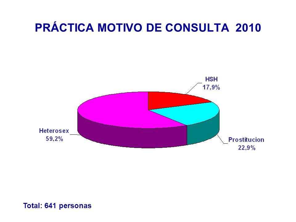 PRÁCTICA MOTIVO DE CONSULTA 2010 Total: 641 personas