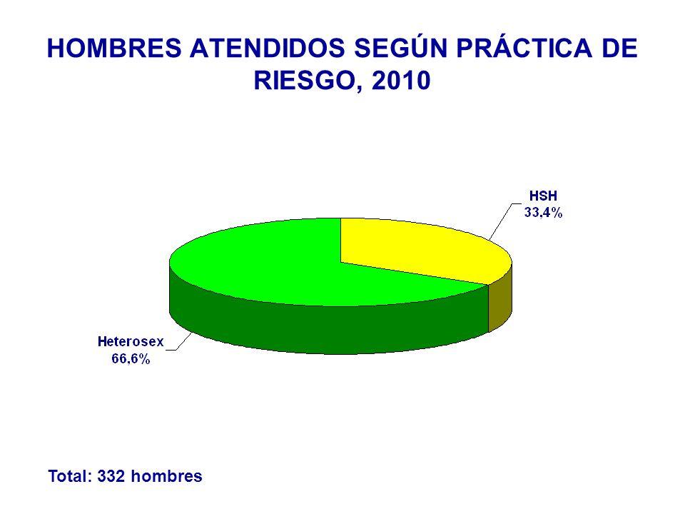 Total: 332 hombres HOMBRES ATENDIDOS SEGÚN PRÁCTICA DE RIESGO, 2010