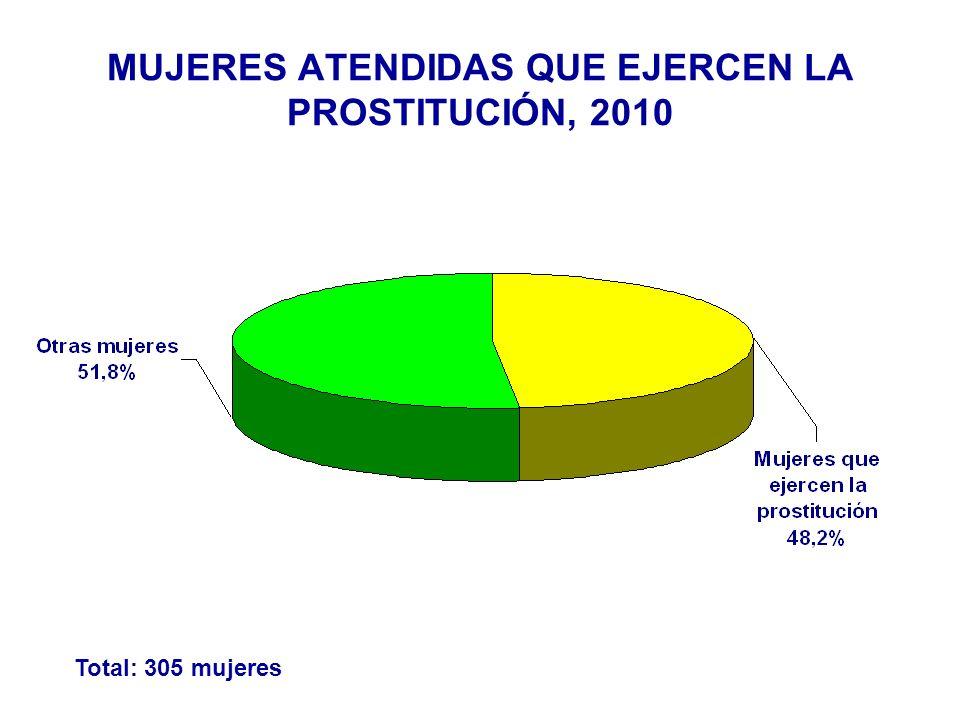 Total: 305 mujeres MUJERES ATENDIDAS QUE EJERCEN LA PROSTITUCIÓN, 2010