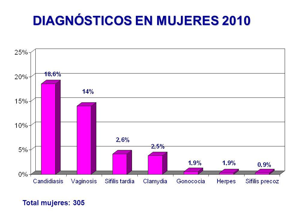 DIAGNÓSTICOS EN MUJERES 2010 Total mujeres: 305