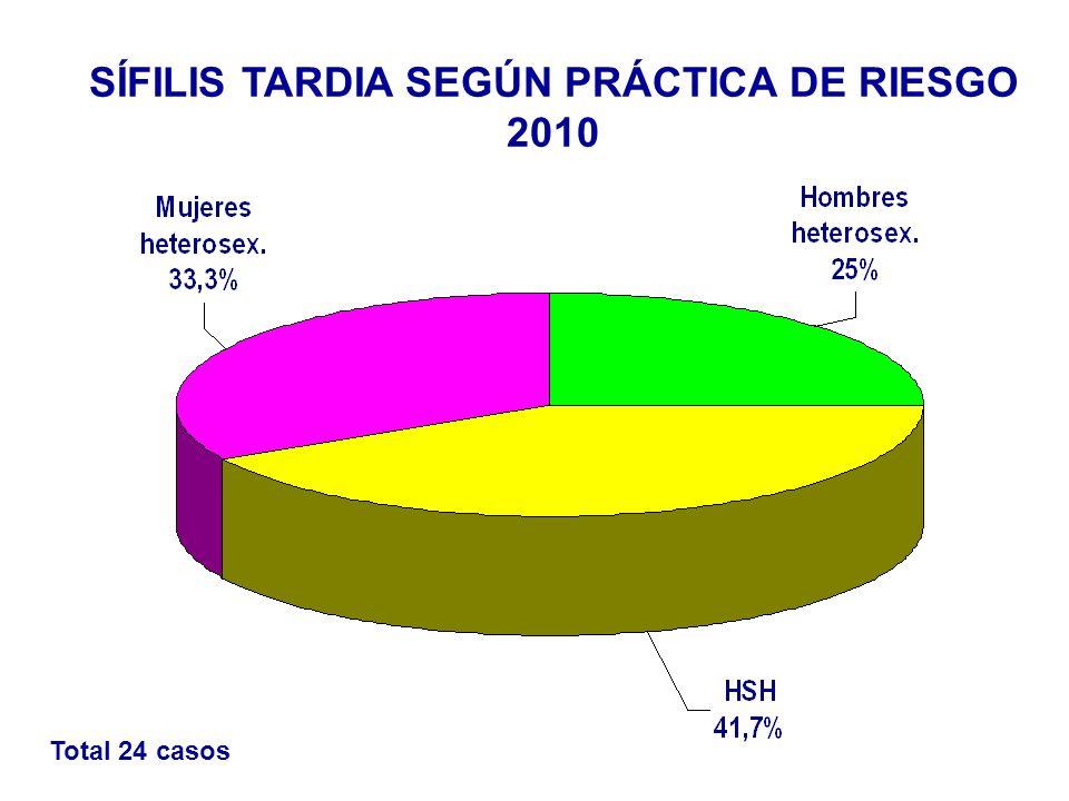 SÍFILIS TARDIA SEGÚN PRÁCTICA DE RIESGO 2010 Total 24 casos