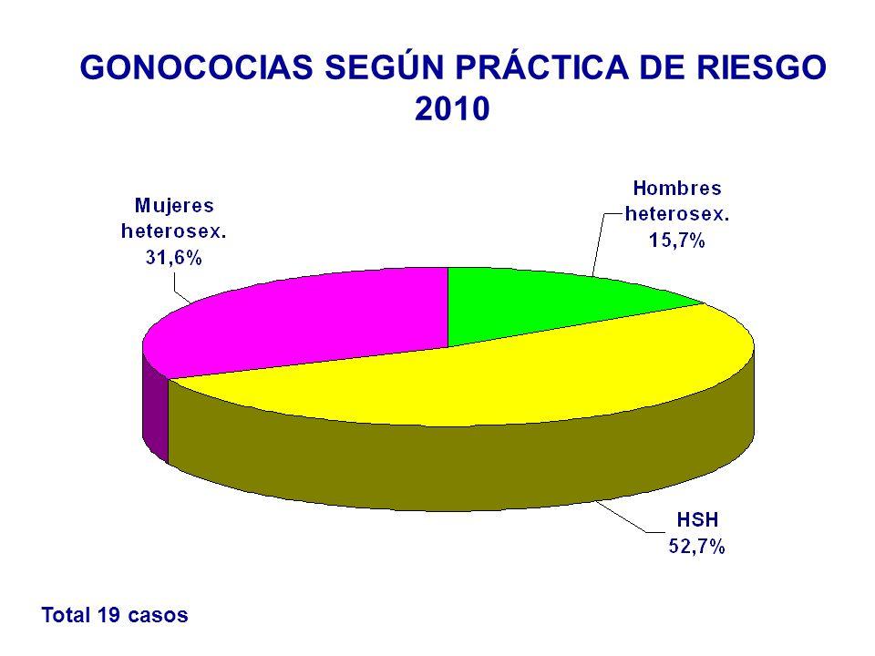 GONOCOCIAS SEGÚN PRÁCTICA DE RIESGO 2010 Total 19 casos