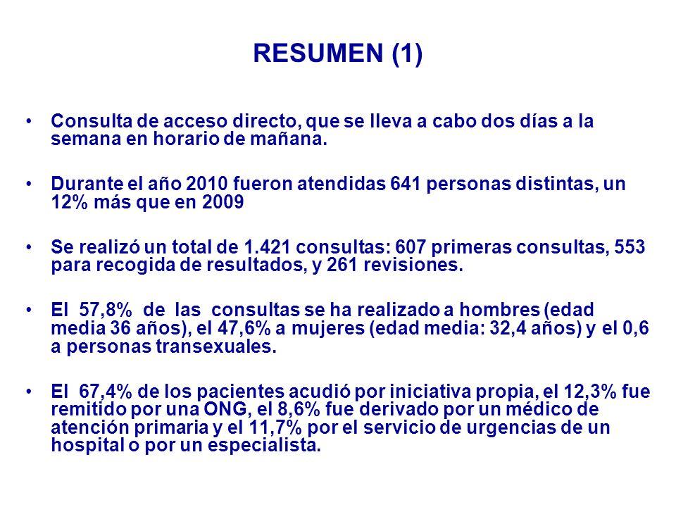 DIAGNÓSTICOS EN HOMBRES 2010 Total hombres: 332