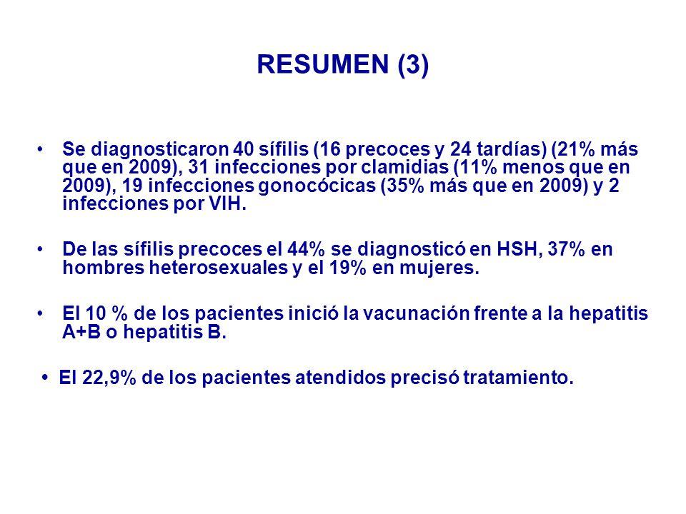 DIAGNÓSTICOS SEGÚN SEXO (Nº CASOS) 2010