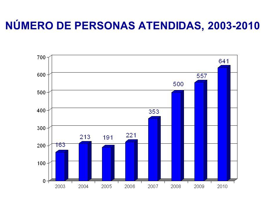 DIAGNÓSTICOS SEGÚN PRÁCTICA DE RIESGO EN HOMBRES, 2010