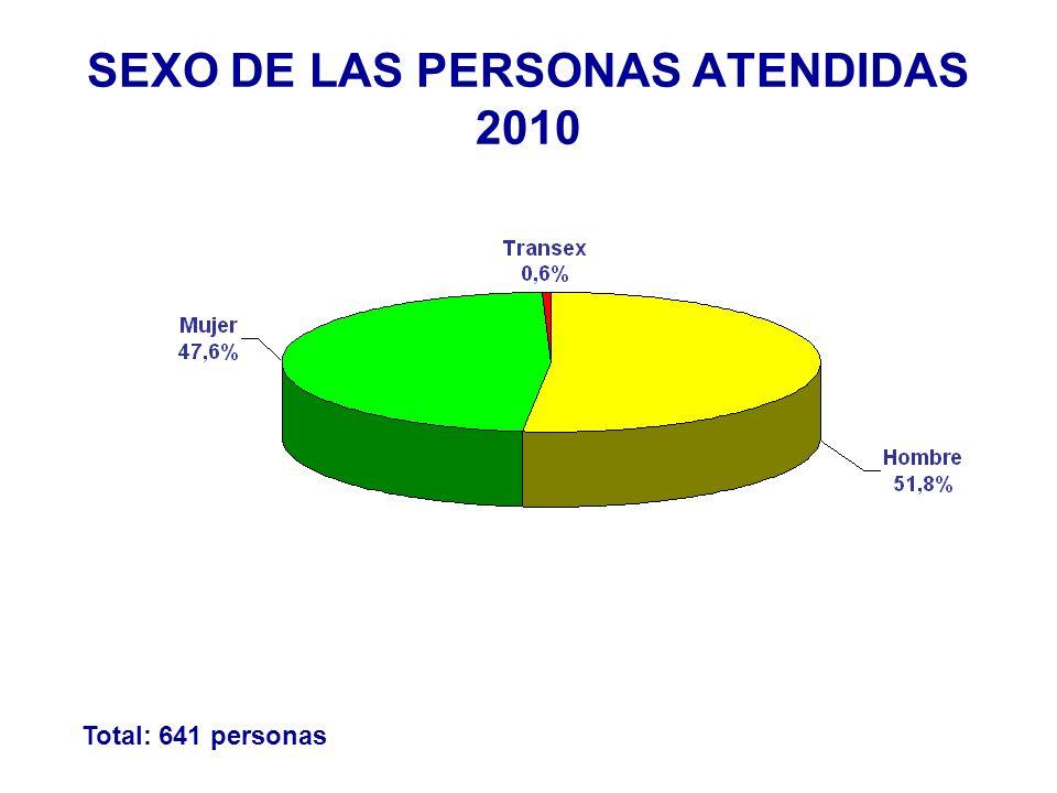 REMITIDO POR, 2010 Total: 641 personas