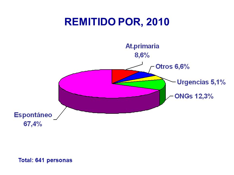 ZONAS DE PROCEDENCIA GEOGRÁFICA 2010 Total: 641 personas