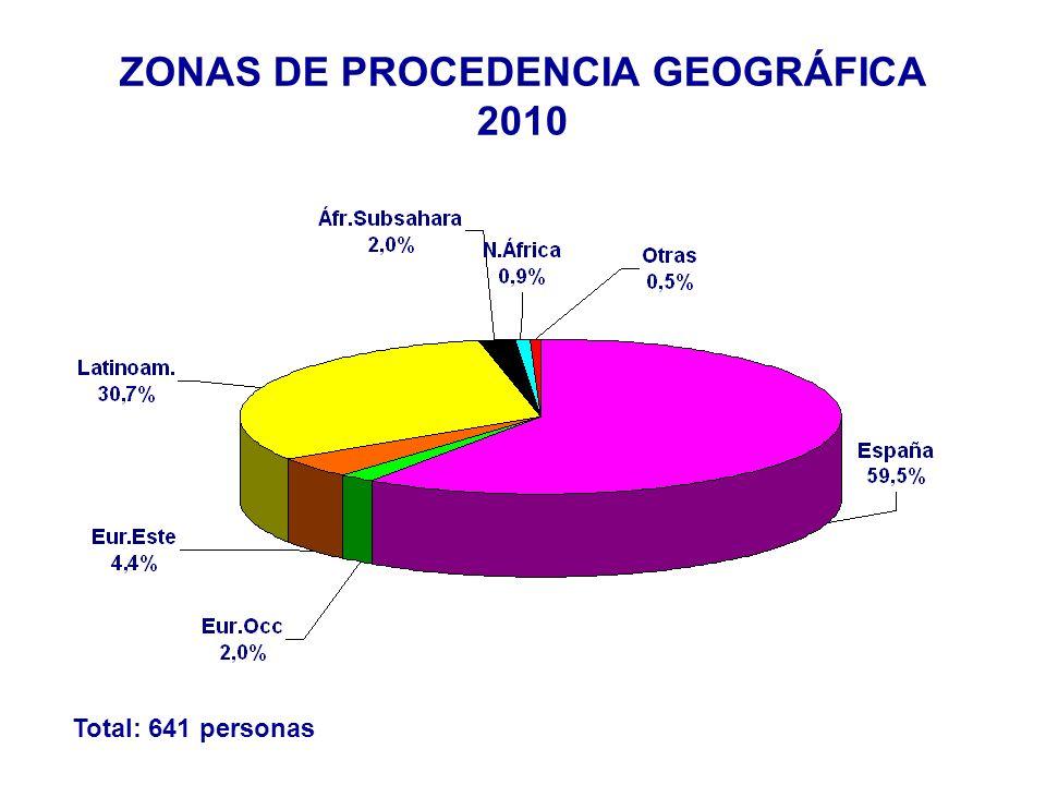 ORIGEN GEOGRAFICO POR SEXO 2010 Total: 641 personas
