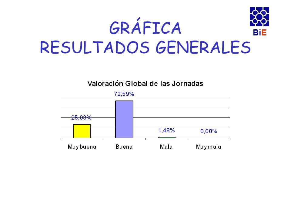 GRÁFICA RESULTADOS GENERALES