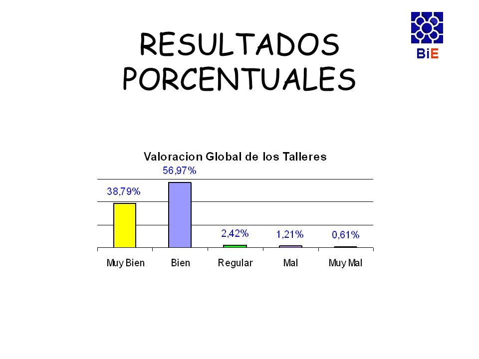 BiE RESULTADOS PORCENTUALES