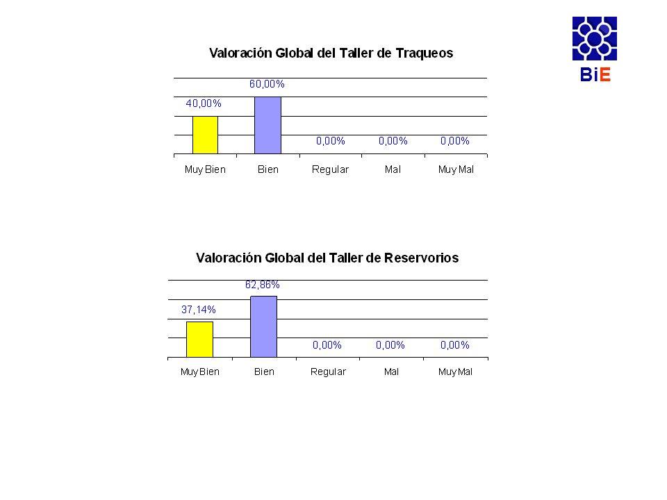 CONCLUSIONES DE LOS TALLERES En los talleres de Traqueos y Reservorios se puede observar que el 100% de las valoraciones se han posicionado en las posturas más positivas de la escala de valoración(Muy bien y Bien).