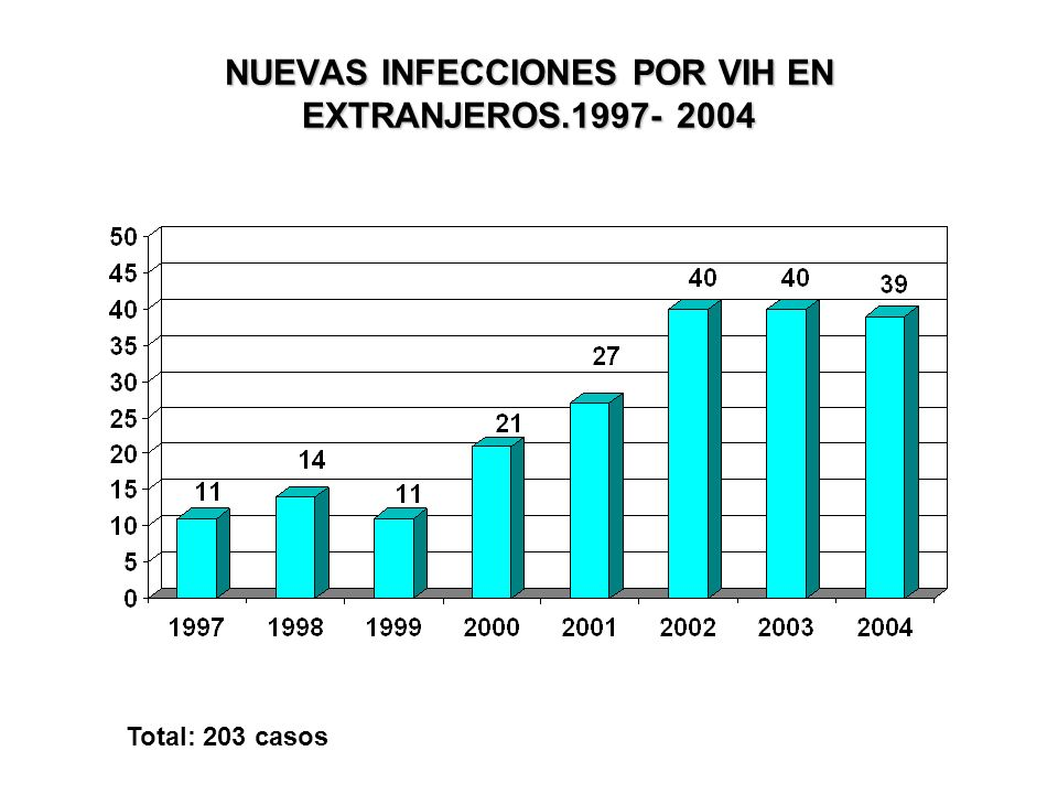 NUEVAS INFECCIONES POR VIH EN EXTRANJEROS.1997- 2004 Total: 203 casos