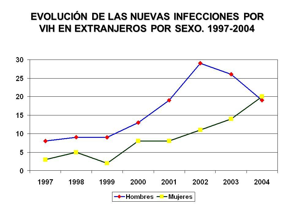 EVOLUCIÓN DE LAS NUEVAS INFECCIONES POR VIH EN EXTRANJEROS POR SEXO. 1997-2004