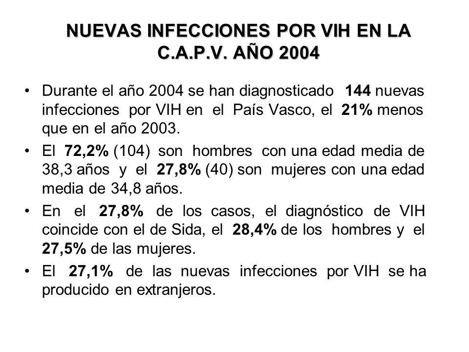 NUEVAS INFECCIONES POR VIH EN LA C.A.P.V.