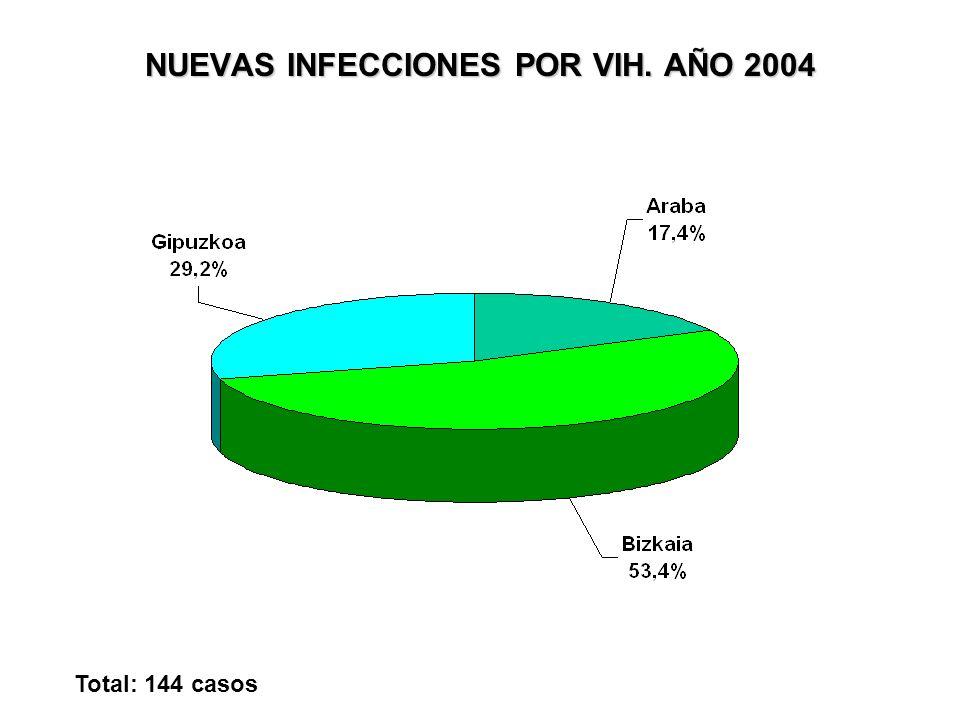 NUEVAS INFECCIONES POR VIH. AÑO 2004 Total: 144 casos
