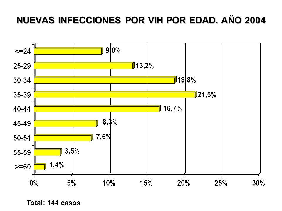 NUEVAS INFECCIONES POR VIH POR EDAD. AÑO 2004 Total: 144 casos