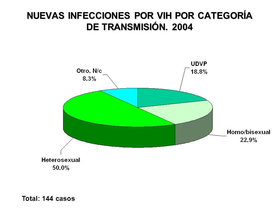 NUEVAS INFECCIONES POR VIH POR CATEGORÍA DE TRANSMISIÓN. 2004 Total: 144 casos