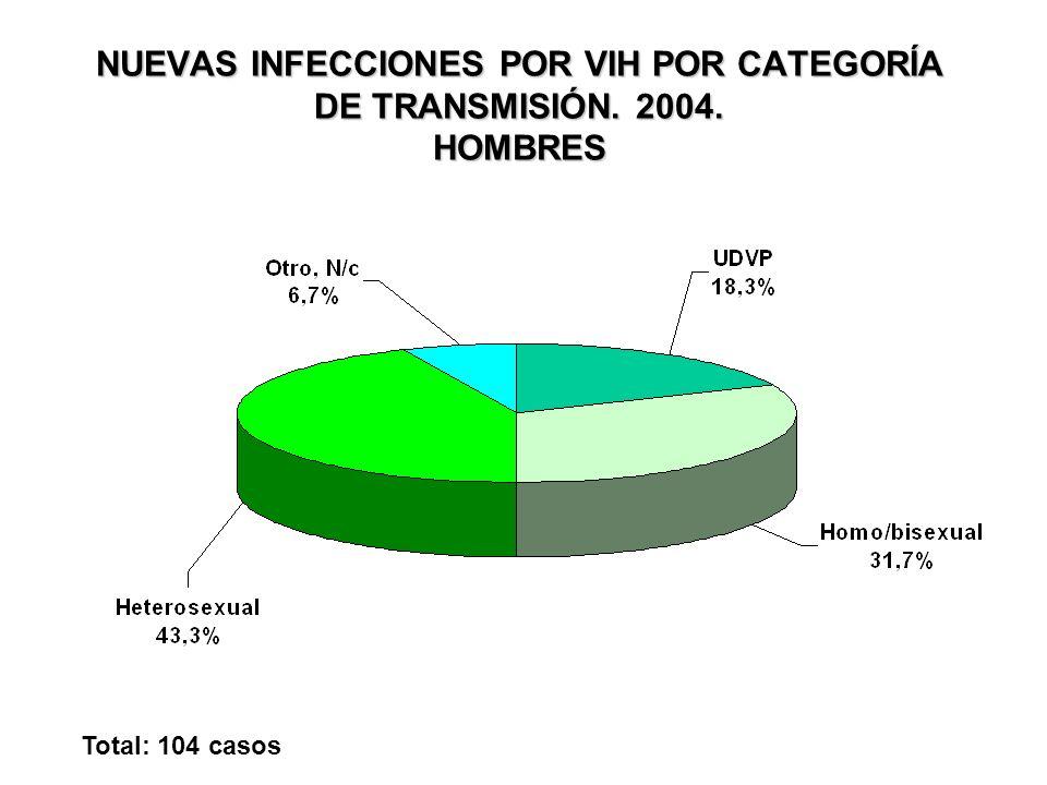 NUEVAS INFECCIONES POR VIH POR CATEGORÍA DE TRANSMISIÓN. 2004. HOMBRES Total: 104 casos