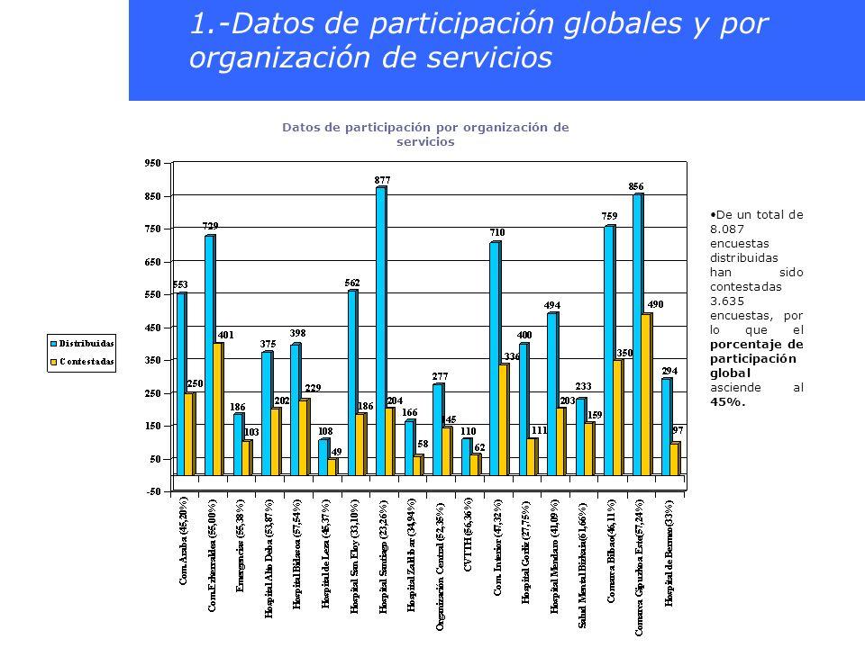 De un total de 8.087 encuestas distribuidas han sido contestadas 3.635 encuestas, por lo que el porcentaje de participación global asciende al 45%. 1.