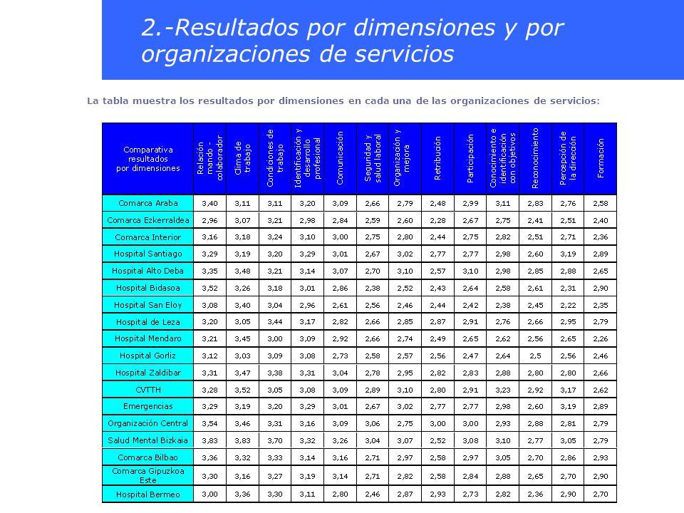 2.-Resultados por dimensiones y por organizaciones de servicios La tabla muestra los resultados por dimensiones en cada una de las organizaciones de s