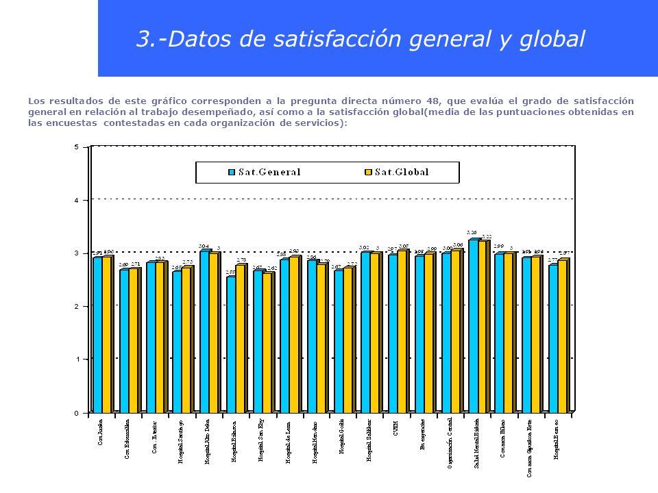 3.-Datos de satisfacción general y global Los resultados de este gráfico corresponden a la pregunta directa número 48, que evalúa el grado de satisfac