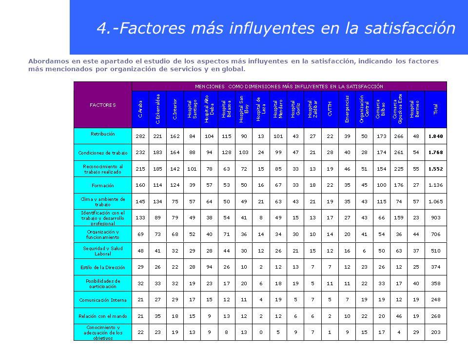 4.-Factores más influyentes en la satisfacción Abordamos en este apartado el estudio de los aspectos más influyentes en la satisfacción, indicando los