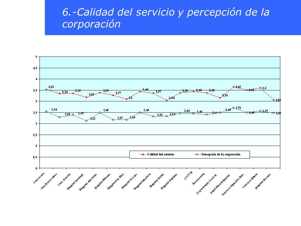 6.-Calidad del servicio y percepción de la corporación